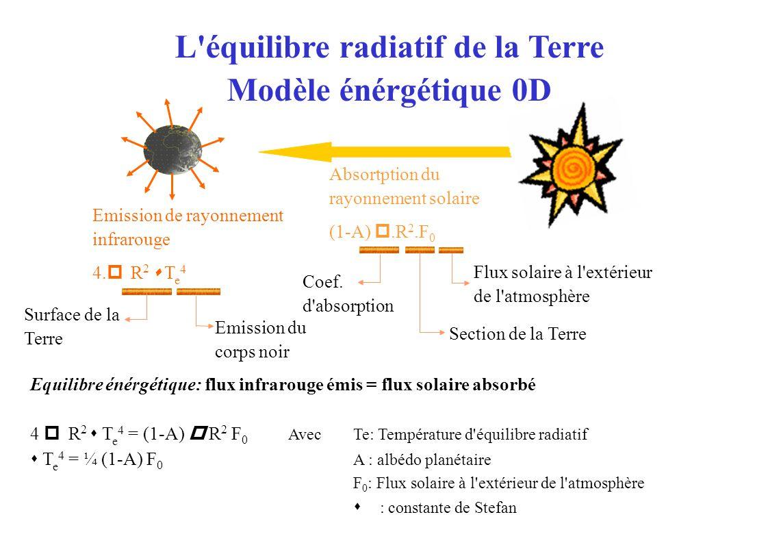 L équilibre radiatif de la Terre Modèle énérgétique 0D Emission de rayonnement infrarouge 4.