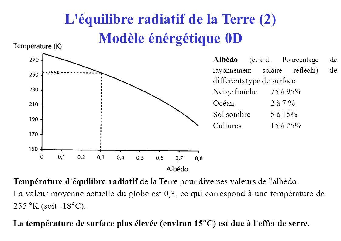Température d équilibre radiatif de la Terre pour diverses valeurs de l albédo.