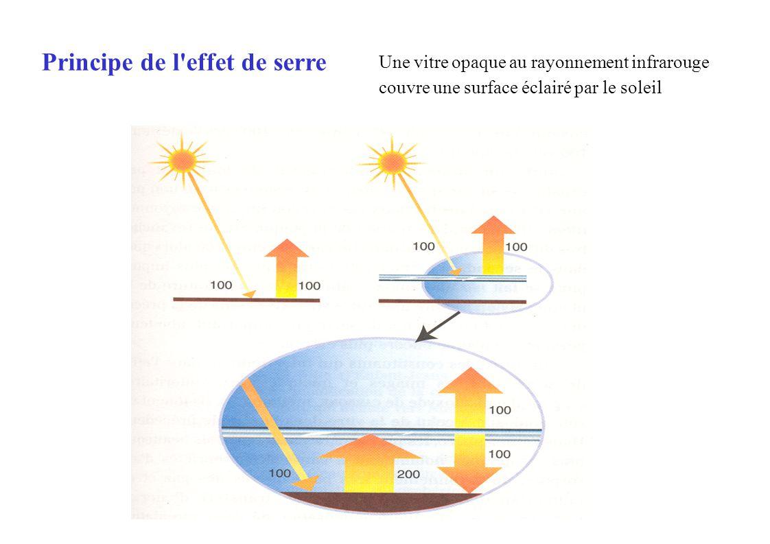 Principe de l effet de serre Une vitre opaque au rayonnement infrarouge couvre une surface éclairé par le soleil