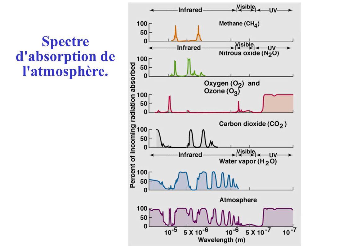 Spectre d absorption de l atmosphère.