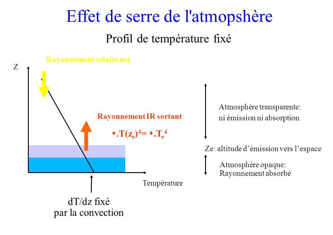 Température Z Rayonnement solaire net Rayonnement IR sortant.T(z e ) 4 =.T e 4 Atmosphère transparente: ni émission ni absorption Atmosphère opaque: Rayonnement absorbé Profil de température fixé dT/dz fixé par la convection Ze: altitude démission vers lespace Effet de serre de l atmopshère