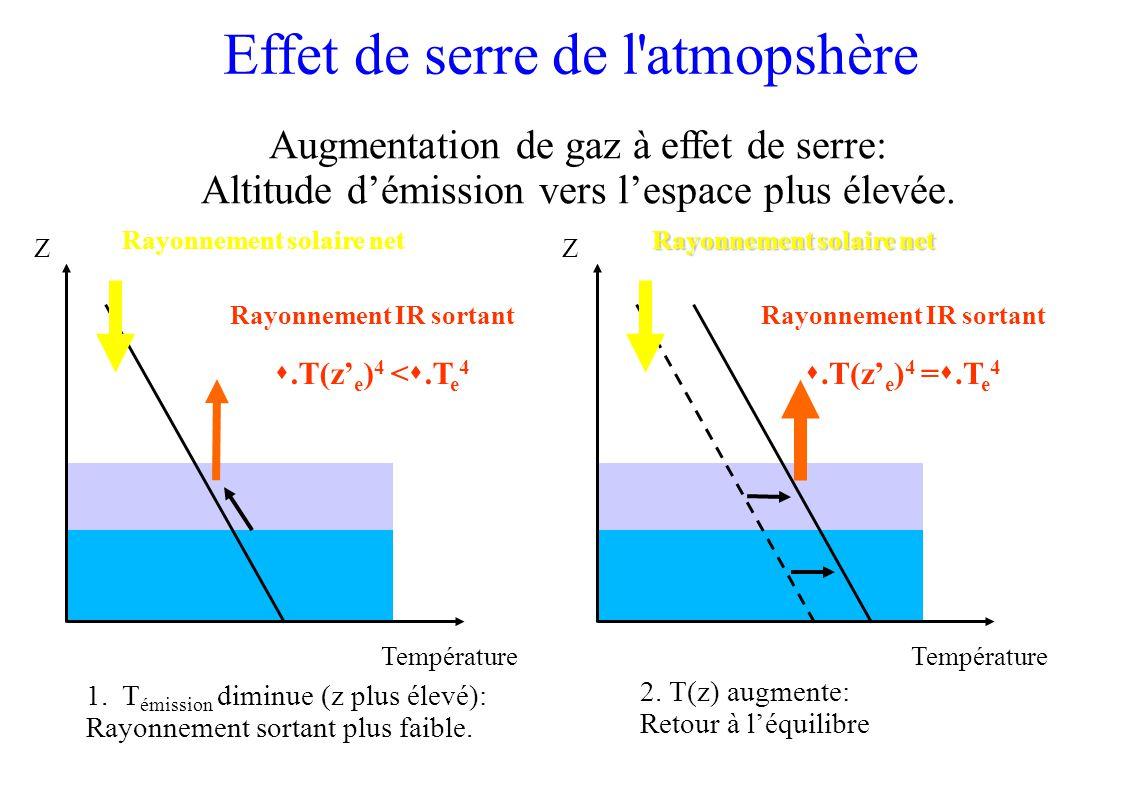Température Z Rayonnement solaire net Rayonnement IR sortant.T(z e ) 4 <.T e 4 Augmentation de gaz à effet de serre: Altitude démission vers lespace plus élevée.
