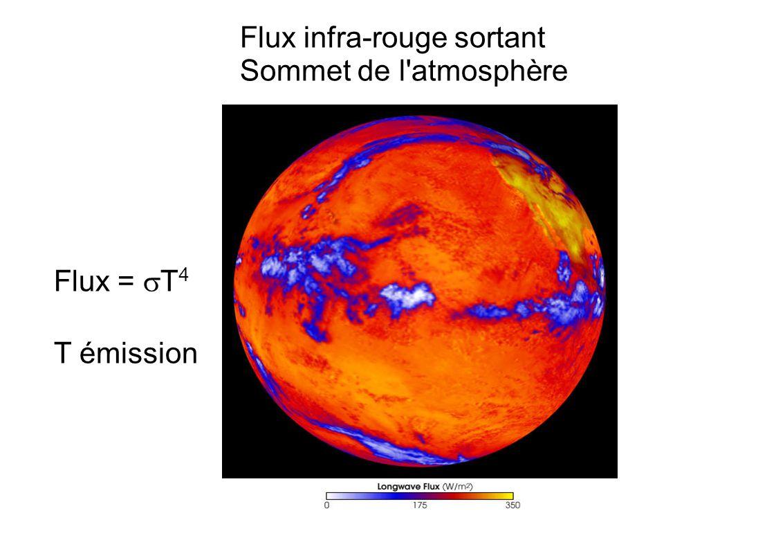 Flux infra-rouge sortant Sommet de l atmosphère Flux = T 4 T émission