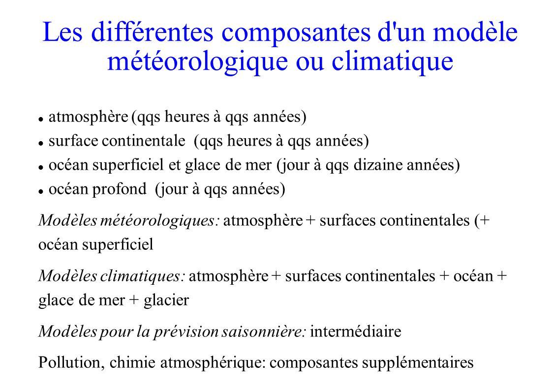 atmosphère (qqs heures à qqs années) surface continentale (qqs heures à qqs années) océan superficiel et glace de mer (jour à qqs dizaine années) océan profond (jour à qqs années) Modèles météorologiques: atmosphère + surfaces continentales (+ océan superficiel Modèles climatiques: atmosphère + surfaces continentales + océan + glace de mer + glacier Modèles pour la prévision saisonnière: intermédiaire Pollution, chimie atmosphérique: composantes supplémentaires