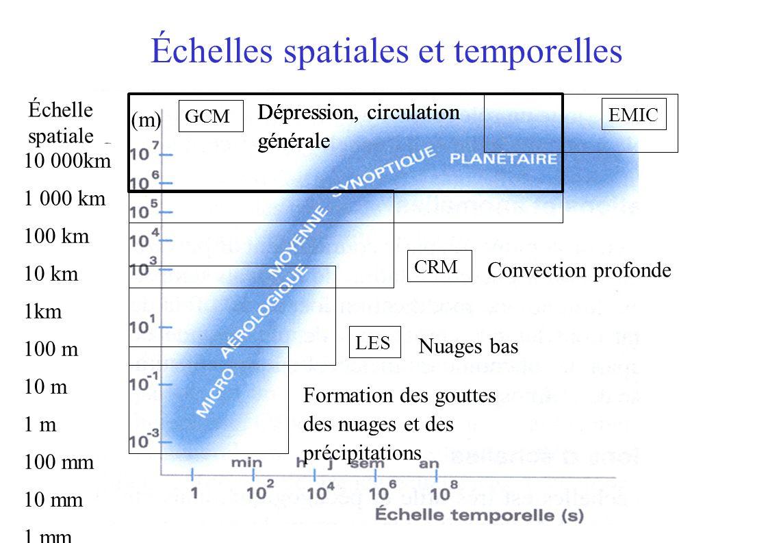 Échelles spatiales et temporelles EMIC LES CRM Convection profonde Nuages bas GCM Dépression, circulation générale Formation des gouttes des nuages et des précipitations 10 000km 1 000 km 100 km 10 km 1km 100 m 10 m 1 m 100 mm 10 mm 1 mm (m) Échelle spatiale GCM Dépression, circulation générale
