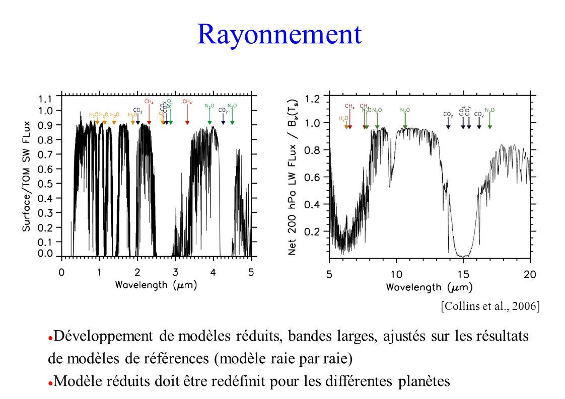 Rayonnement Développement de modèles réduits, bandes larges, ajustés sur les résultats de modèles de références (modèle raie par raie) Modèle réduits doit être redéfinit pour les différentes planètes [Collins et al., 2006]