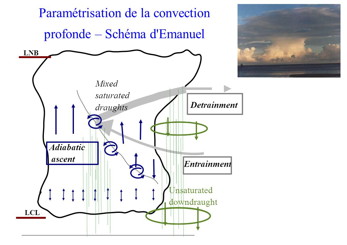 Adiabatic ascent Entrainment Detrainment LNB LCL Mixed saturated draughts Unsaturated downdraught Paramétrisation de la convection profonde – Schéma d