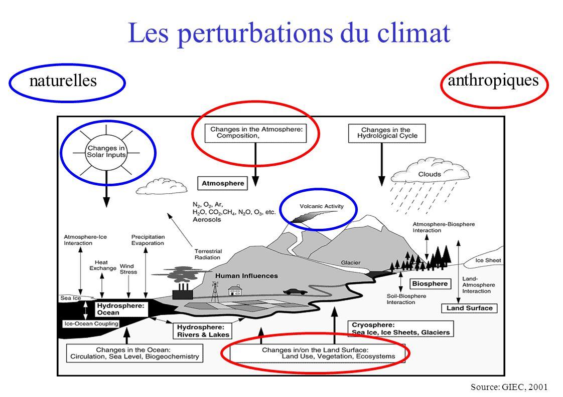 Les perturbations du climat Source: GIEC, 2001 anthropiques naturelles
