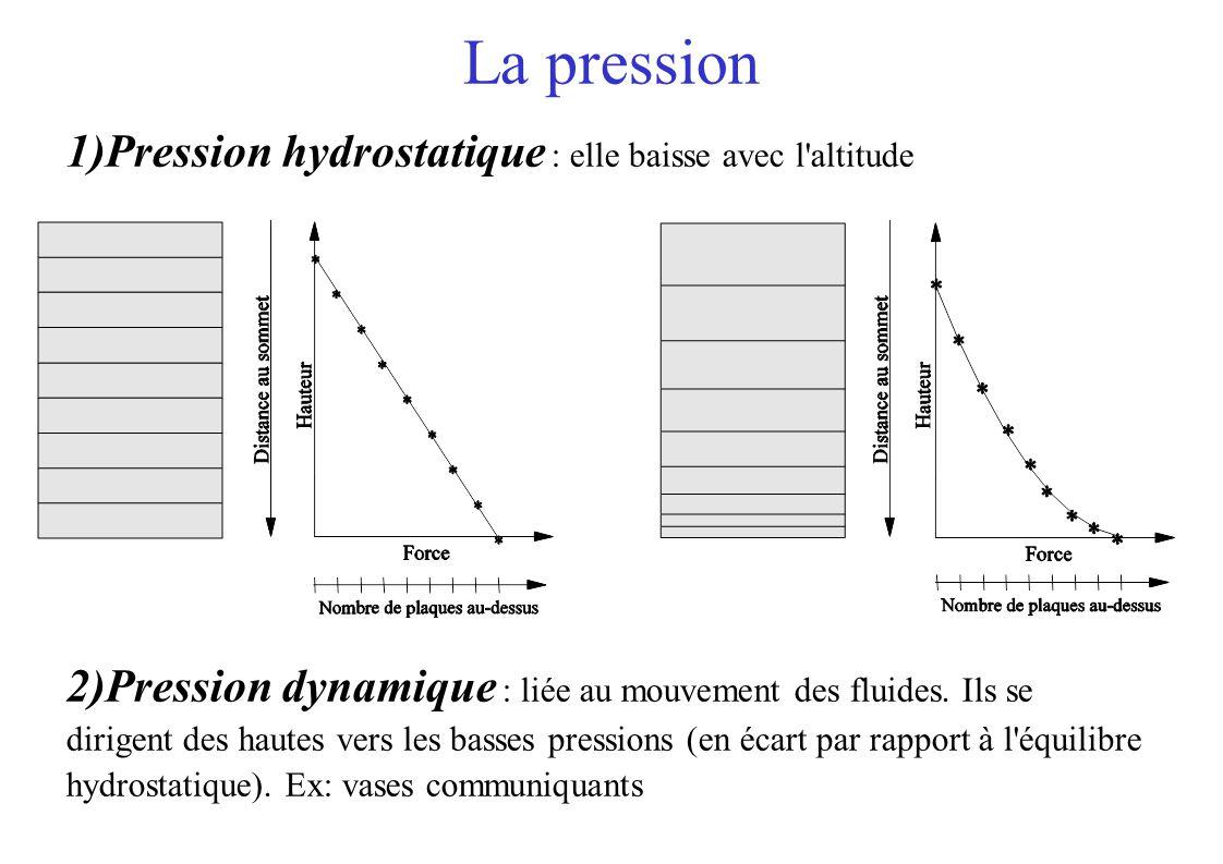 La pression 1)Pression hydrostatique : elle baisse avec l altitude 2)Pression dynamique : liée au mouvement des fluides.