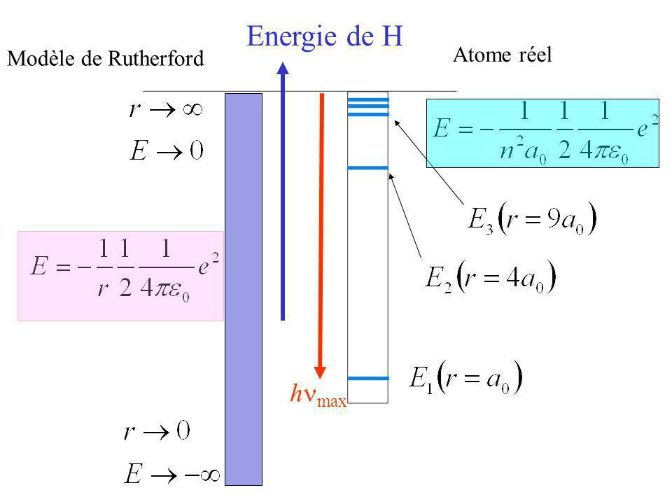 Energie de H Modèle de Rutherford Atome réel h max