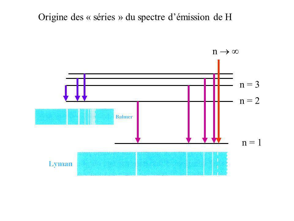 n = 1 n = 2 n = 3 Origine des « séries » du spectre démission de H n
