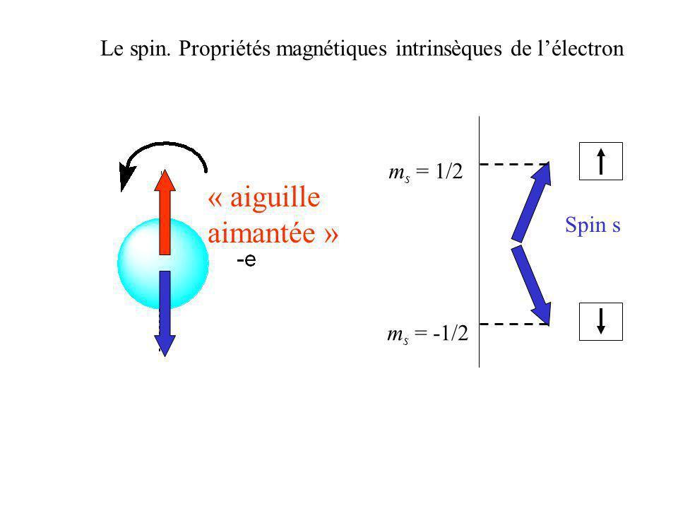 « aiguille aimantée » Spin s m s = -1/2 m s = 1/2 Le spin. Propriétés magnétiques intrinsèques de lélectron