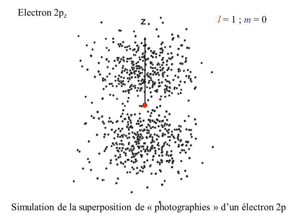 z Electron 2p z l = 1 ; m = 0 Simulation de la superposition de « photographies » dun électron 2p