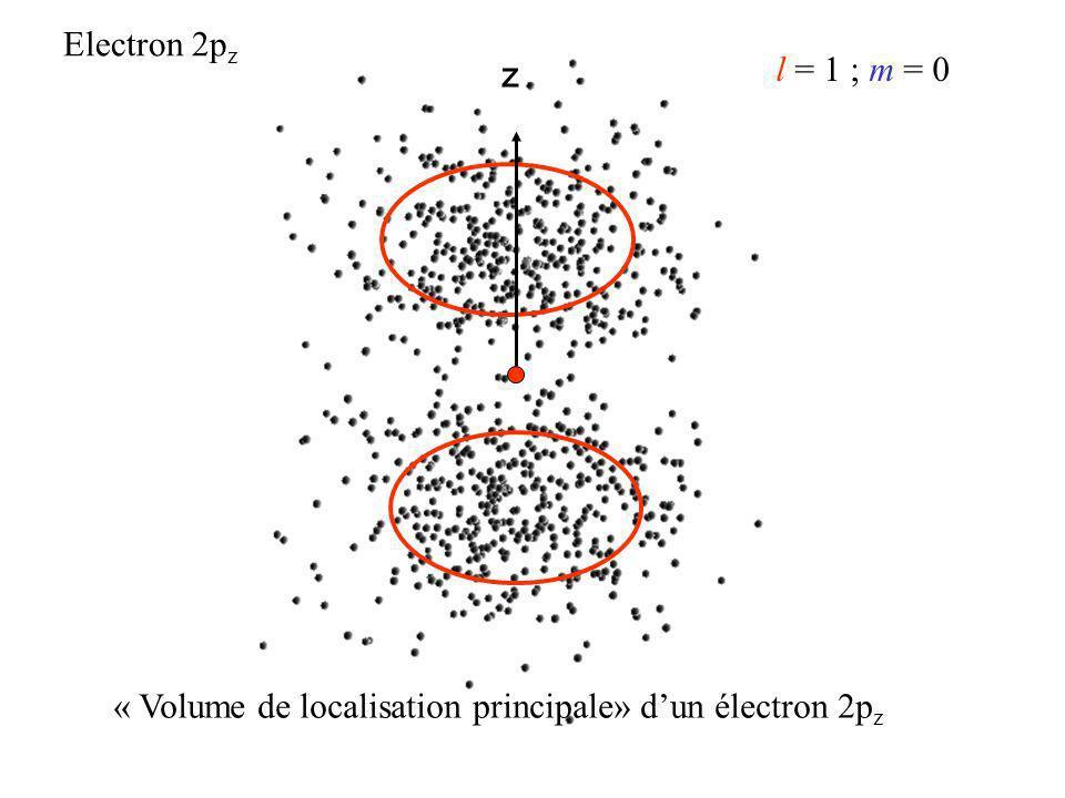 z Electron 2p z l = 1 ; m = 0 « Volume de localisation principale» dun électron 2p z