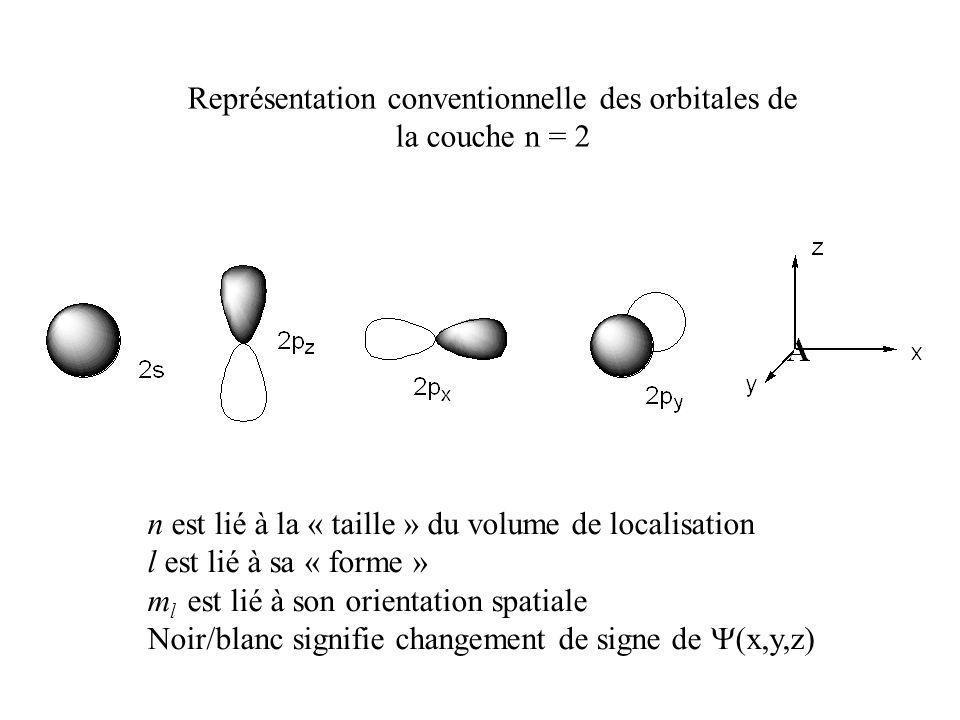 Représentation conventionnelle des orbitales de la couche n = 2 n est lié à la « taille » du volume de localisation l est lié à sa « forme » m l est l