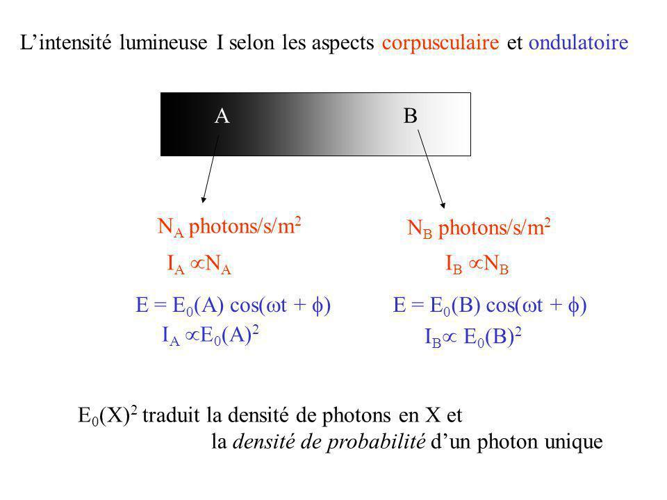 N B photons/s/m 2 AB N A photons/s/m 2 I A E 0 (A) 2 E = E 0 (A) cos( t + )E = E 0 (B) cos( t + ) I B E 0 (B) 2 E 0 (X) 2 traduit la densité de photon