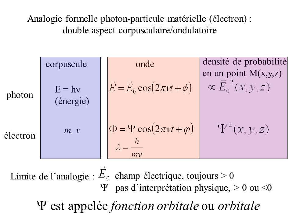Analogie formelle photon-particule matérielle (électron) : double aspect corpusculaire/ondulatoire photon ondecorpuscule électron densité de probabili