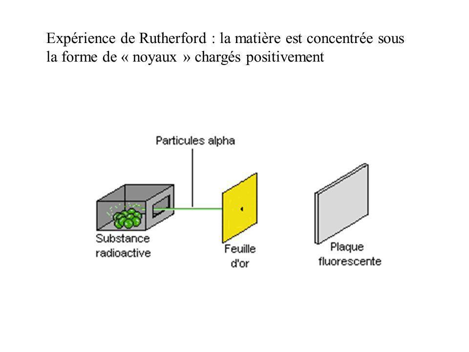 Expérience de Rutherford : la matière est concentrée sous la forme de « noyaux » chargés positivement