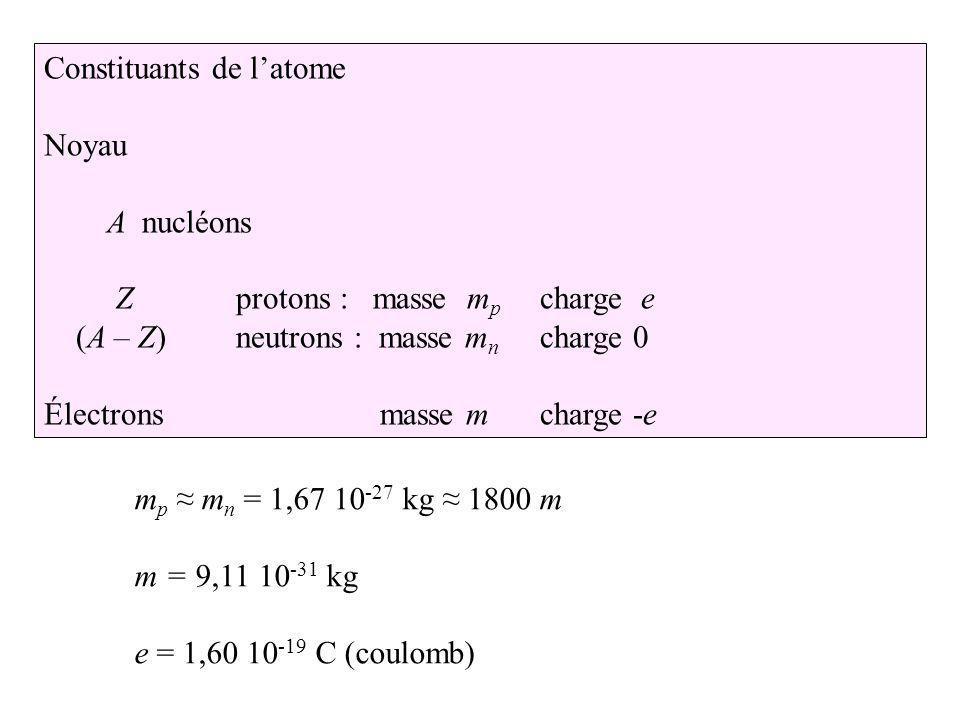 Constituants de latome Noyau A nucléons Zprotons : masse m p charge e (A – Z) neutrons : masse m n charge 0 Électrons masse m charge -e m p m n = 1,67