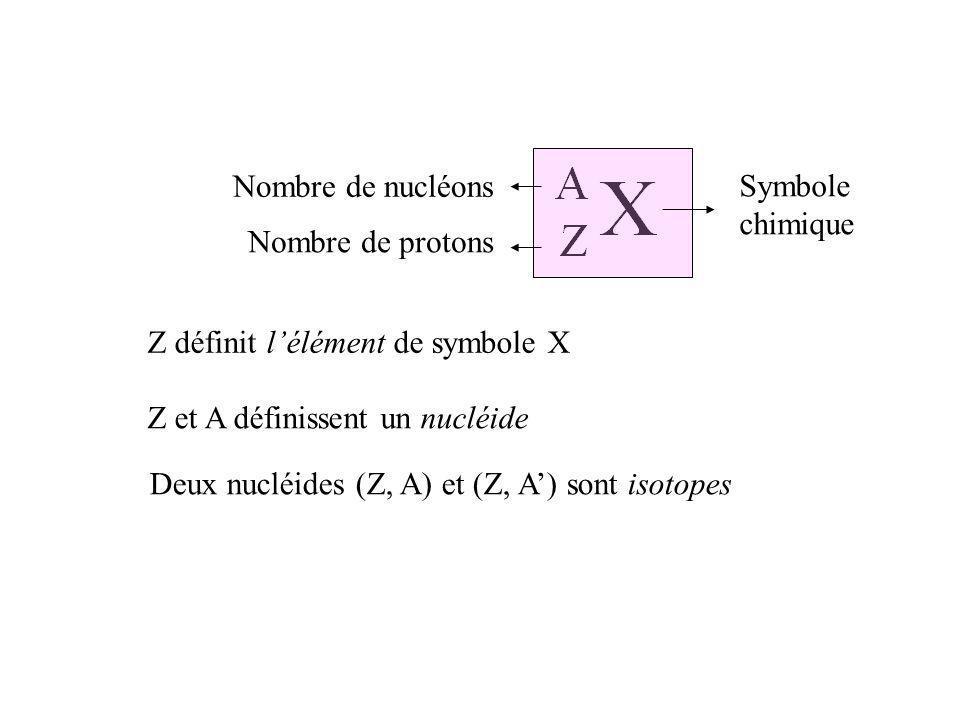 Nombre de protons Nombre de nucléons Symbole chimique Z définit lélément de symbole X Z et A définissent un nucléide Deux nucléides (Z, A) et (Z, A) s