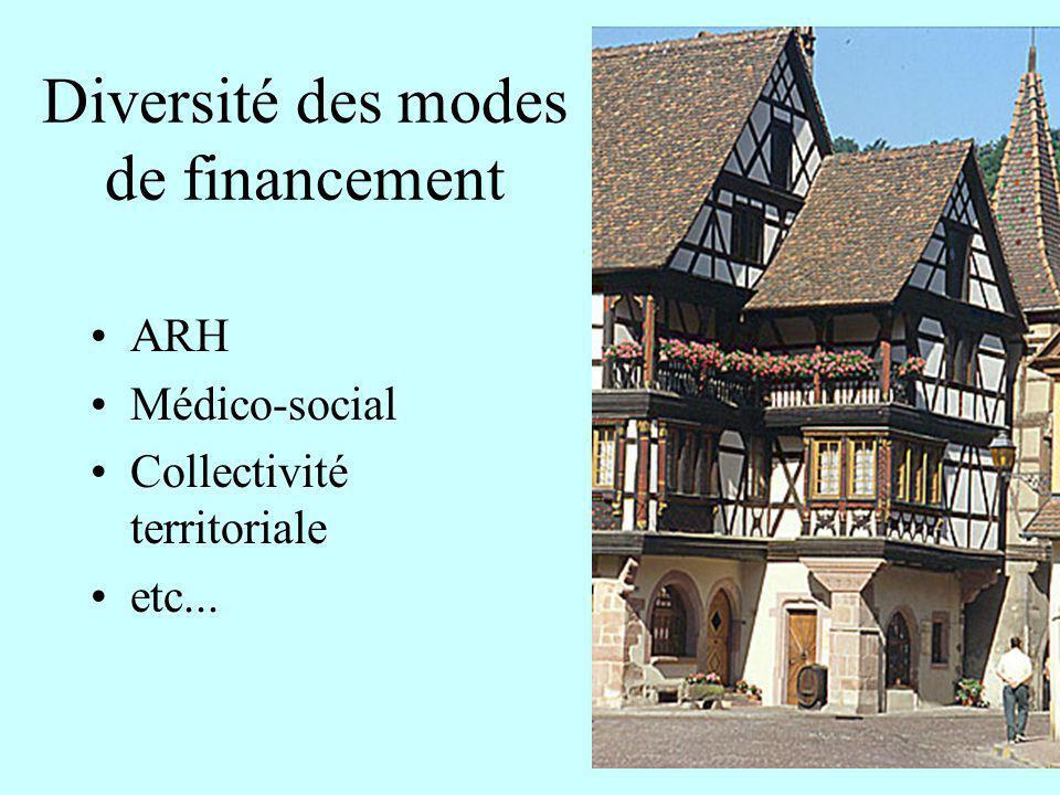 Diversité des modes de financement ARH Médico-social Collectivité territoriale etc...