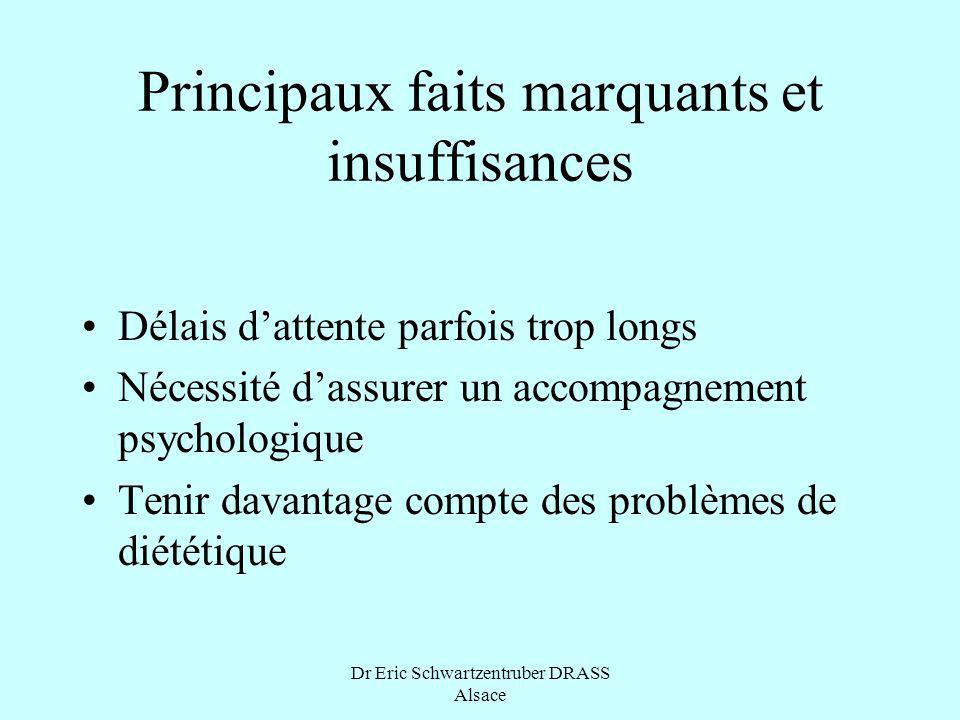 Dr Eric Schwartzentruber DRASS Alsace Principaux faits marquants et insuffisances Délais dattente parfois trop longs Nécessité dassurer un accompagnem