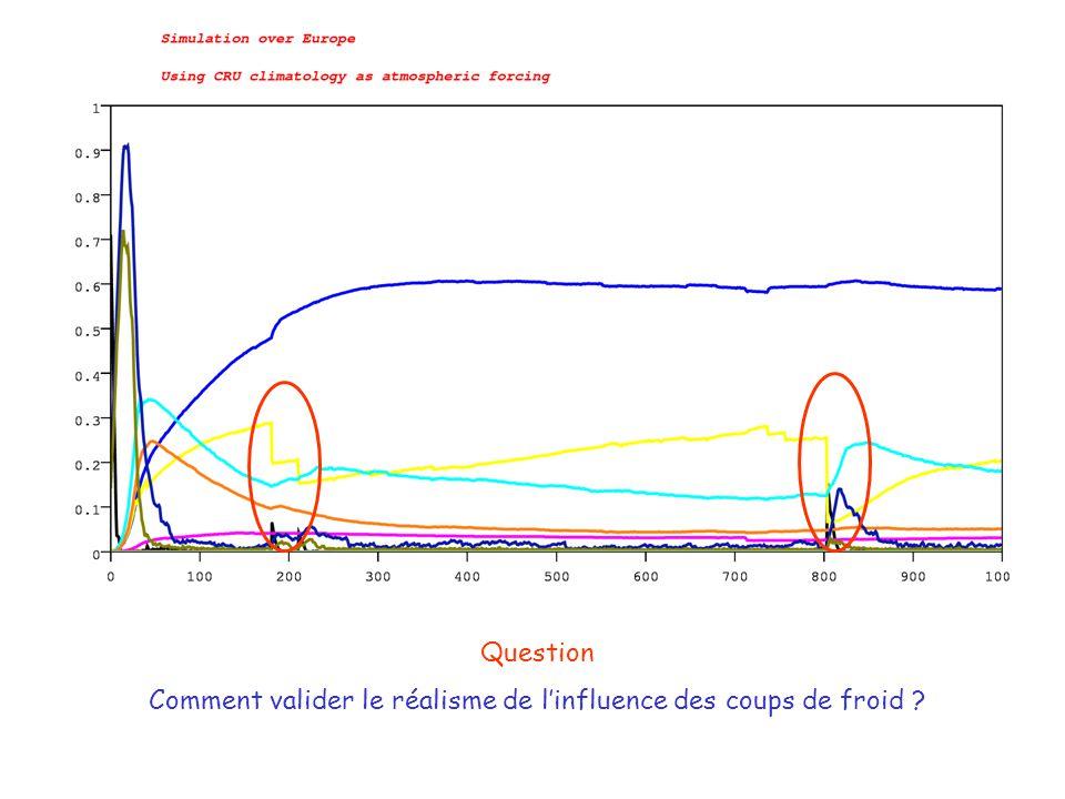 Question Comment valider le réalisme de linfluence des coups de froid