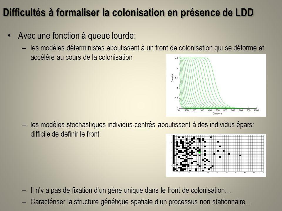 Difficultés à formaliser la colonisation en présence de LDD Avec une fonction à queue lourde: – les modèles déterministes aboutissent à un front de co