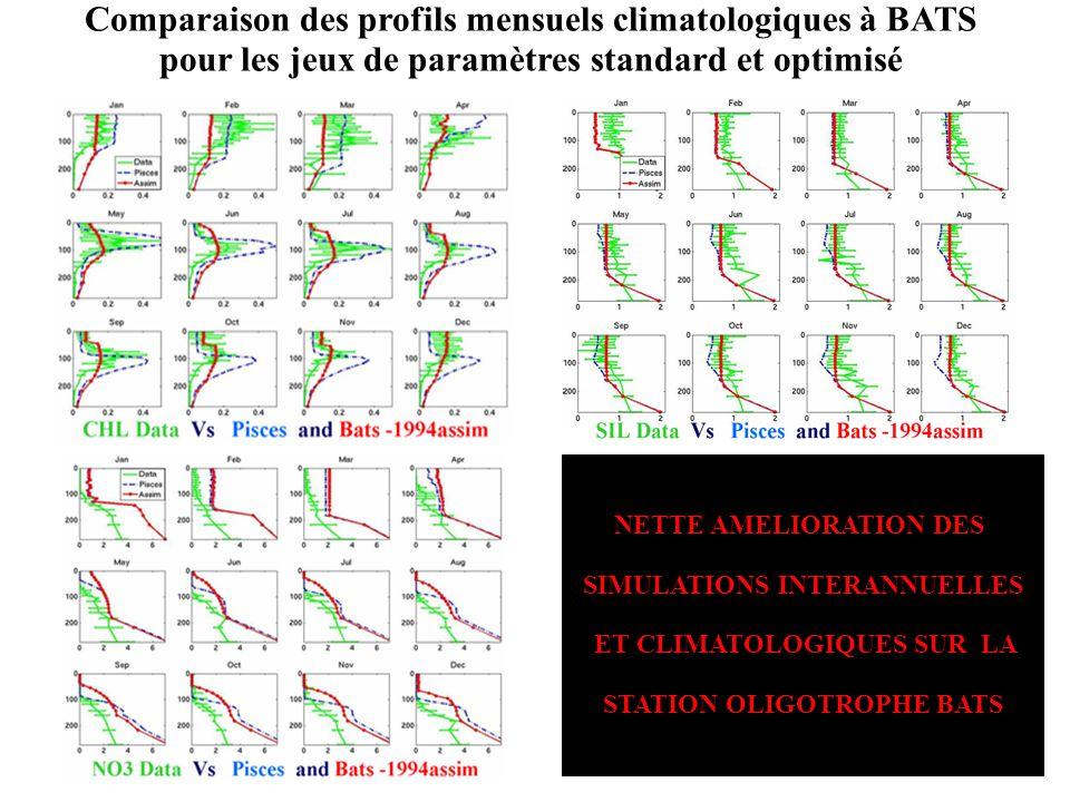Comparaison des profils mensuels climatologiques à BATS pour les jeux de paramètres standard et optimisé NETTE AMELIORATION DES SIMULATIONS INTERANNUE