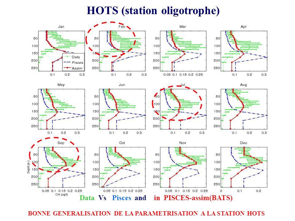 HOTS (station oligotrophe) Data Vs Pisces and in PISCES-assim(BATS) BONNE GENERALISATION DE LA PARAMETRISATION A LA STATION HOTS