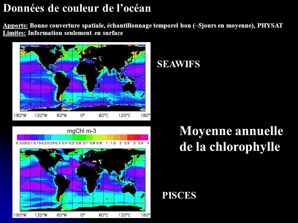 Données in situ : Stations JGOFS Apports: Information sur la colonne deau, grande variété des données Limites: Information 1D, fréquence mensuelle Profondeur ( m ) CHL ug/l