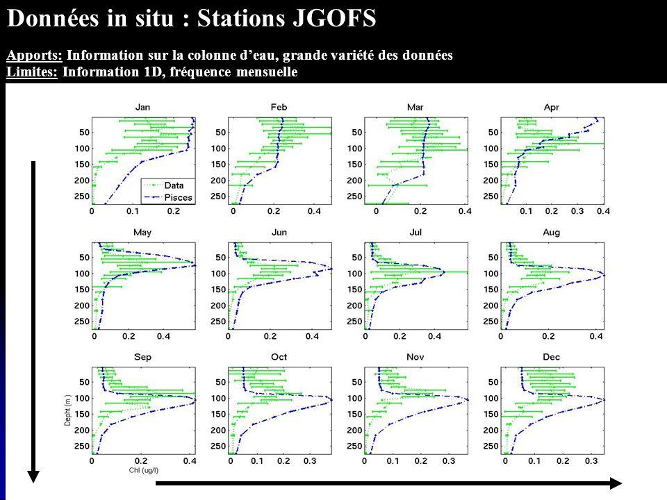 Fonction de coût : Modèle direct y=M(x 0 ) Fonction de coût J = Jb + Jobs Modèle adjoint x 0 J Dérivation y J x0x0 Optimisation des paramètres M1QN3 ( J(x0) & x0J ) xbxb yoyo J(x 0 ) = (x 0 - x b ) T B -1 (x 0 - x b ) + (M(x 0 ) – y°) T R -1 (M(x 0 ) - y°) Modèle adjoint M* : M*( yJ) = x 0 J | YaO Observations Ebauche variable de contrôle initialisation Schéma dassimilation adoptée Objectif : Utiliser au mieux ces deux types de données disponibles pour optimiser les paramètres physiologiques du modèle PISCES Assimilation : Logiciel Yao (LOCEAN,Thiria et al)
