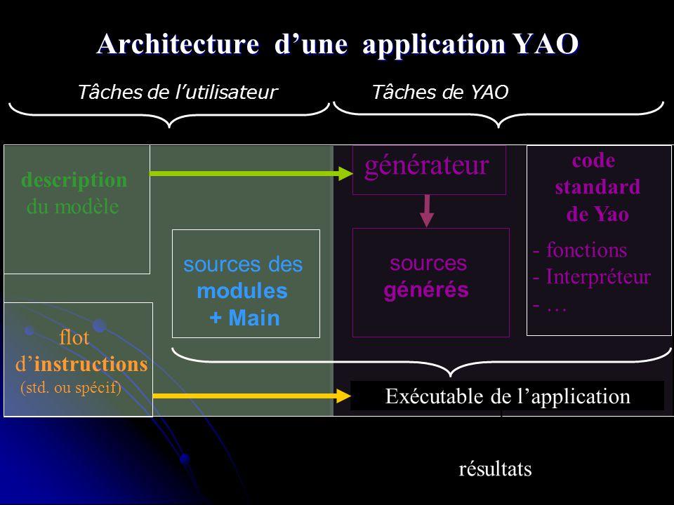 ORGANISATION dUNE APPLICATION YAO sources des modules + Main code standard de Yao - fonctions - Interpréteur - … flot dinstructions (std. ou spécif) E