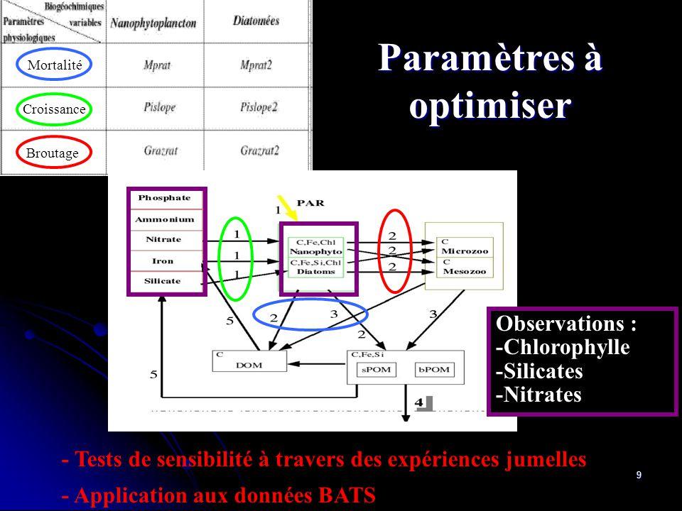 9 Croissance Broutage Mortalité - - Tests de sensibilité à travers des expériences jumelles - - Application aux données BATS Observations : -Chlorophy