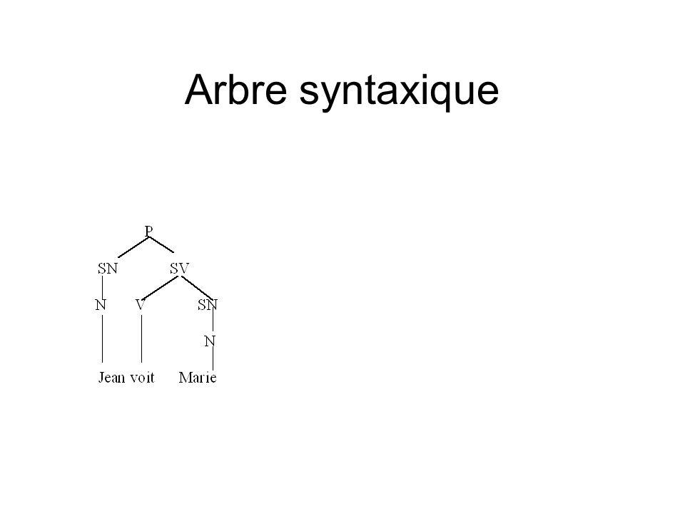 Arbre syntaxique