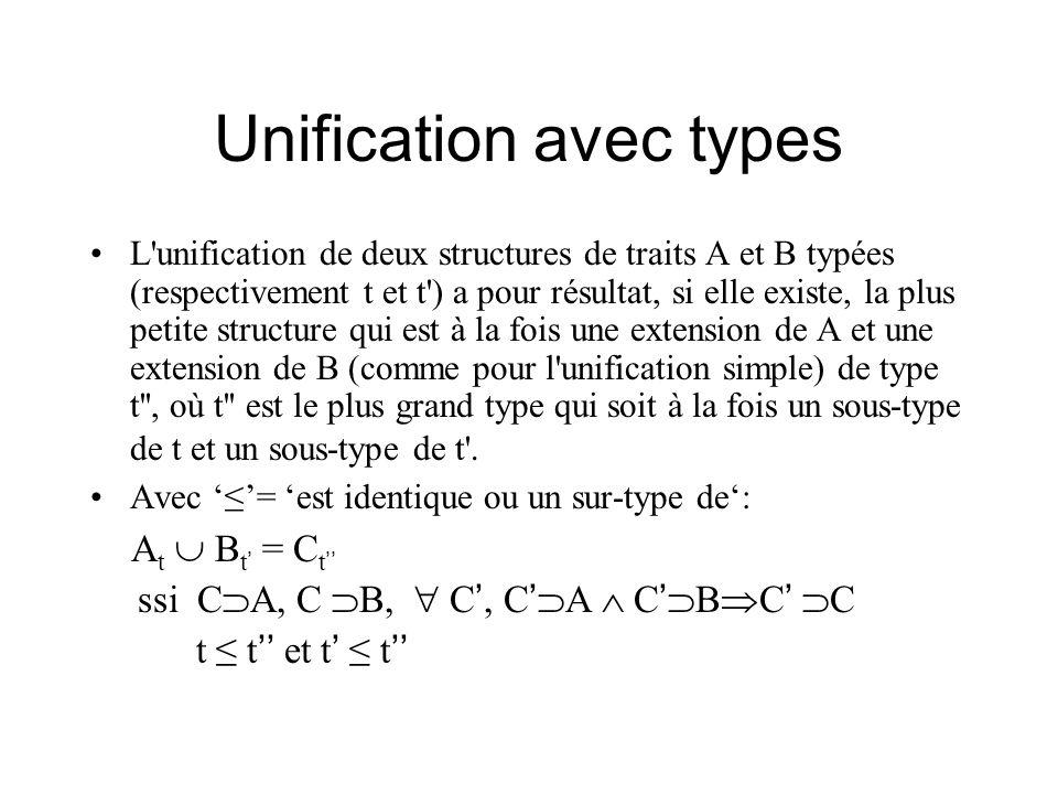 Unification avec types L'unification de deux structures de traits A et B typées (respectivement t et t') a pour résultat, si elle existe, la plus peti
