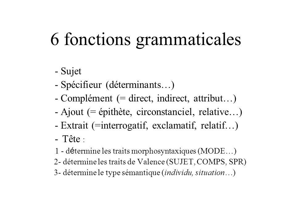 6 fonctions grammaticales - Sujet - Spécifieur (déterminants…) - Complément (= direct, indirect, attribut…) - Ajout (= épithète, circonstanciel, relat