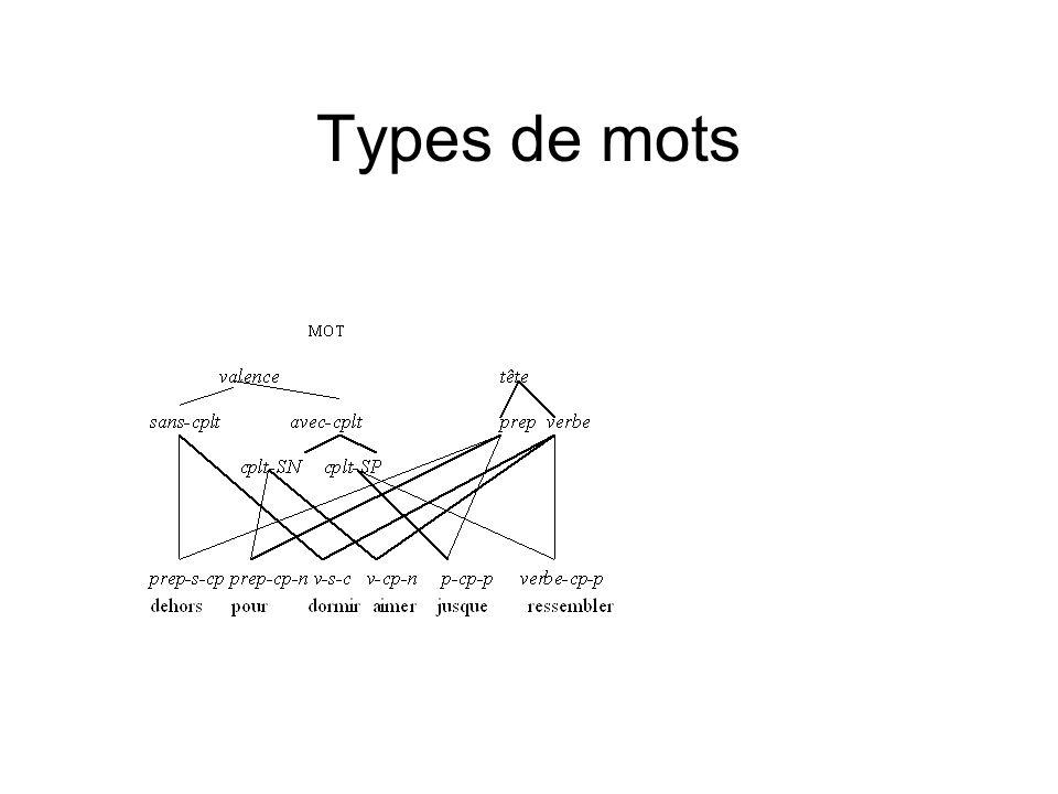 Types de mots