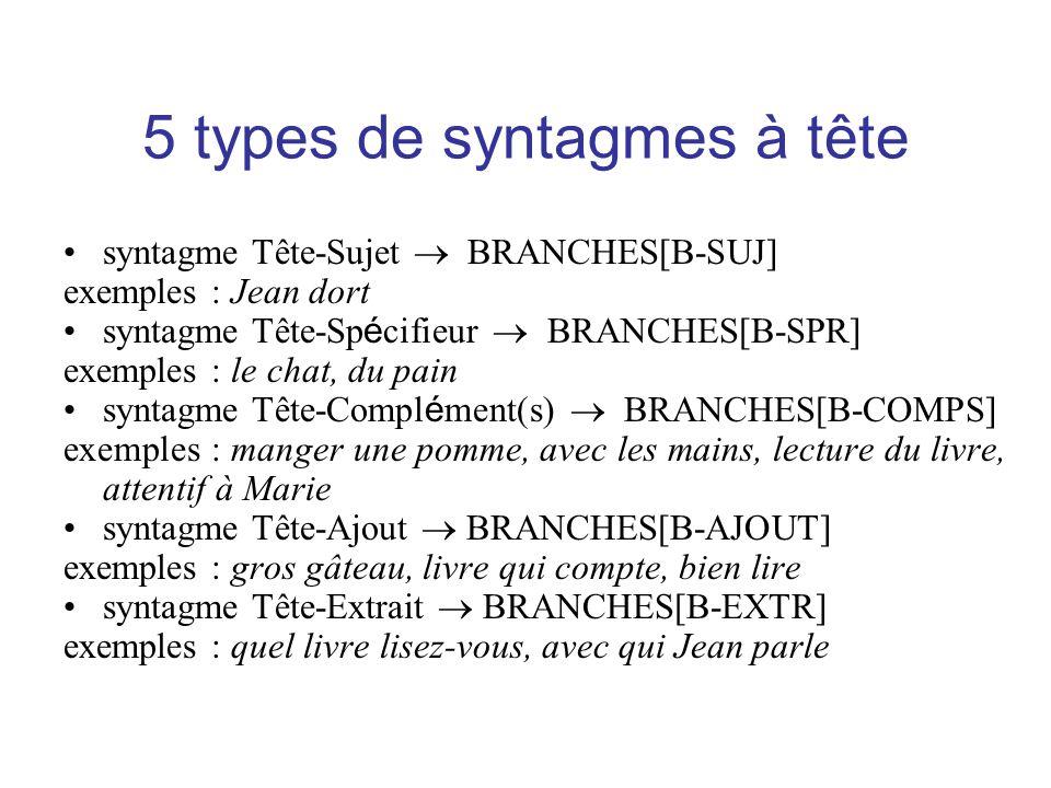 5 types de syntagmes à tête syntagme Tête-Sujet BRANCHES[B-SUJ] exemples : Jean dort syntagme Tête-Sp é cifieur BRANCHES[B-SPR] exemples : le chat, du