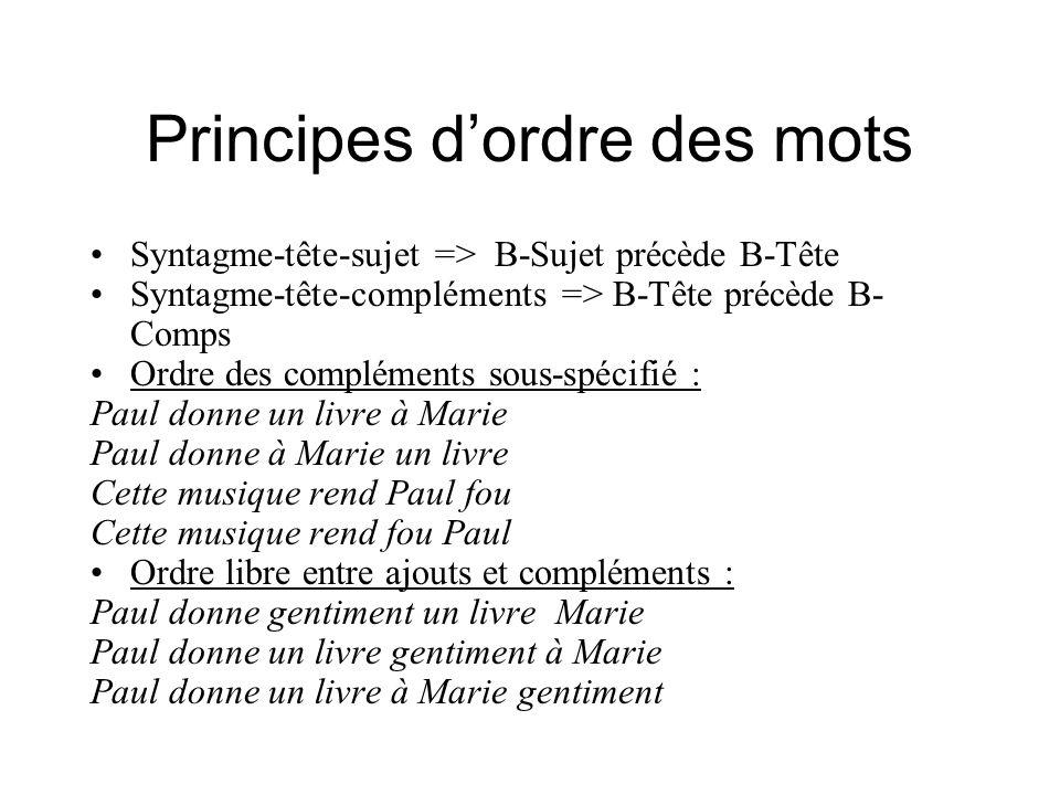 Principes dordre des mots Syntagme-tête-sujet => B-Sujet précède B-Tête Syntagme-tête-compléments => B-Tête précède B- Comps Ordre des compléments sou