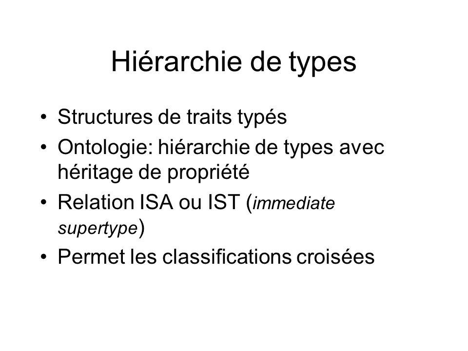 Hiérarchie de types Structures de traits typés Ontologie: hiérarchie de types avec héritage de propriété Relation ISA ou IST ( immediate supertype ) P