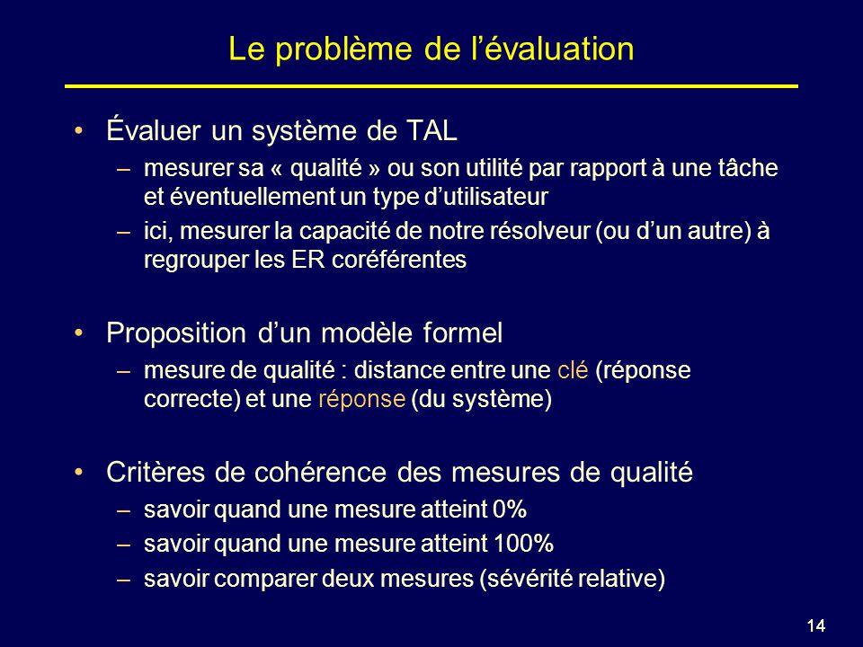 14 Le problème de lévaluation Évaluer un système de TAL –mesurer sa « qualité » ou son utilité par rapport à une tâche et éventuellement un type dutilisateur –ici, mesurer la capacité de notre résolveur (ou dun autre) à regrouper les ER coréférentes Proposition dun modèle formel –mesure de qualité : distance entre une clé (réponse correcte) et une réponse (du système) Critères de cohérence des mesures de qualité –savoir quand une mesure atteint 0% –savoir quand une mesure atteint 100% –savoir comparer deux mesures (sévérité relative)