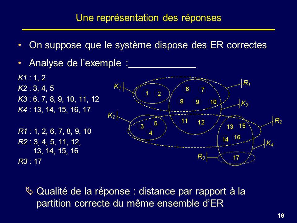 16 Une représentation des réponses On suppose que le système dispose des ER correctes Analyse de lexemple : K1 : 1, 2 K2 : 3, 4, 5 K3 : 6, 7, 8, 9, 10, 11, 12 K4 : 13, 14, 15, 16, 17 R1 : 1, 2, 6, 7, 8, 9, 10 R2 : 3, 4, 5, 11, 12, 13, 14, 15, 16 R3 : 17 Qualité de la réponse : distance par rapport à la partition correcte du même ensemble dER