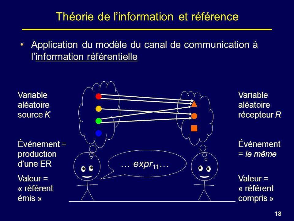 18 Théorie de linformation et référence … expr 1 …… expr 2 … … expr 3 … Application du modèle du canal de communication à linformation référentielle … expr 6 … Variable aléatoire source K Événement = production dune ER Valeur = « référent émis » Variable aléatoire récepteur R Événement = le même Valeur = « référent compris » … expr 11 …