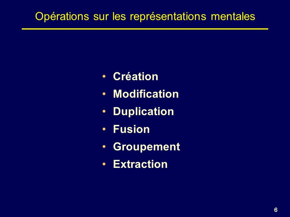 66 Opérations sur les représentations mentales Création Modification Duplication Fusion Groupement Extraction