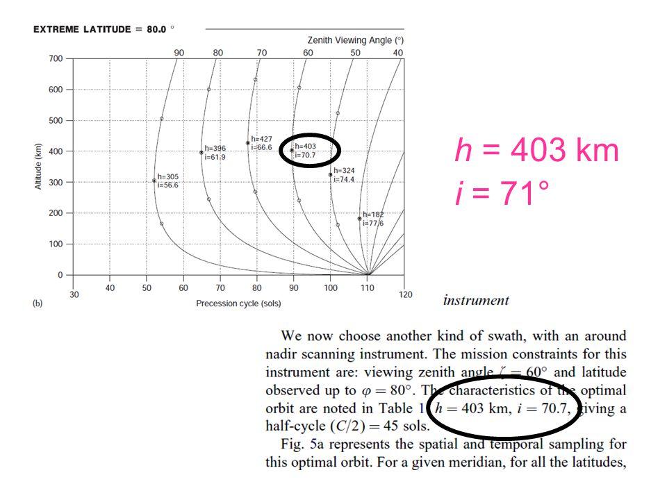 h = 403 km i = 71°