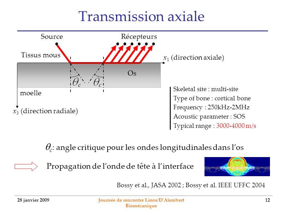 28 janvier 2009 Journée de rencontre Lions/D'Alembert Biomécanique 12 Transmission axiale c : angle critique pour les ondes longitudinales dans los Pr