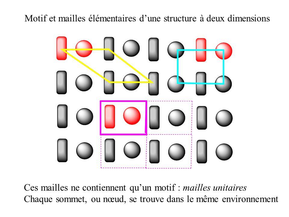 Motif et mailles dune structure à deux dimensions Ces mailles contiennent 2 motifs (2noeuds) : mailles multiples