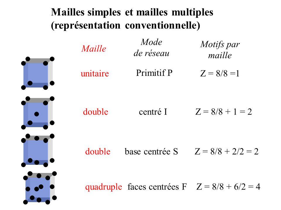 Empilements compacts : 2. cubique à faces centrées (A/B/C…) a