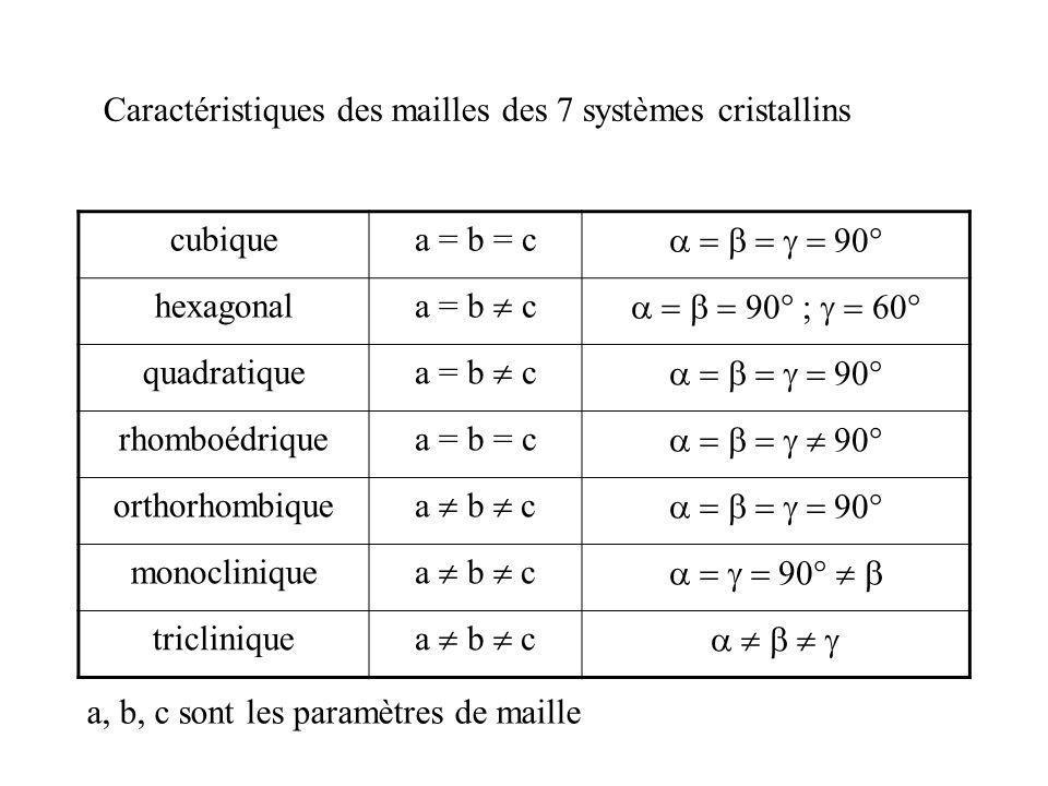Réseau cfc : sites interstitiels tétraédriques A B C D AB CD E F EF = a/4 a = 2 r 2 BE = r + r t BE 2 = BF 2 + EF 2 = r 2 + (2 r 2) 2 /16 = r 2 + r 2 /2 = 3r 2 /2 r + r t = r (3/2) r t /r = (3/2) – 1 0,225